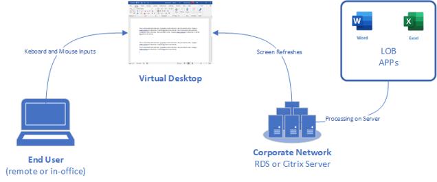 Virtual Desktop Diagram
