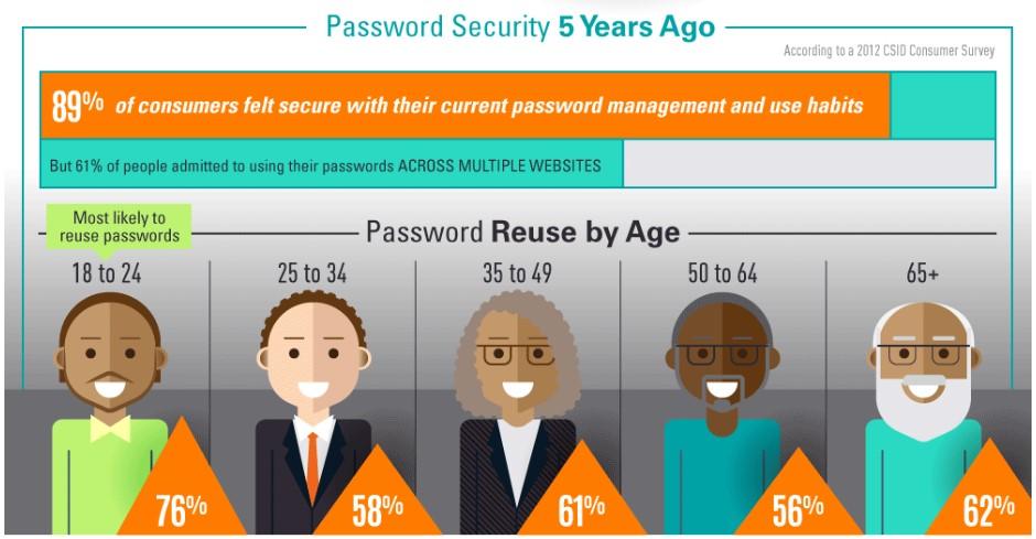 password-security-best-practices