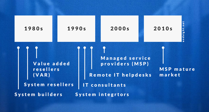 what-is-an-msp-history-of-managed-it-services