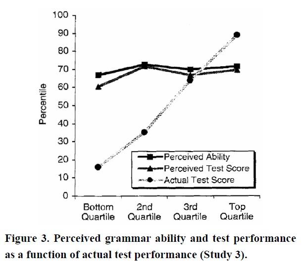 dunning kruger effect grammar test chart