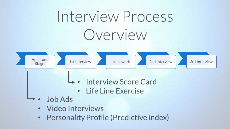 endsight-hiring-process