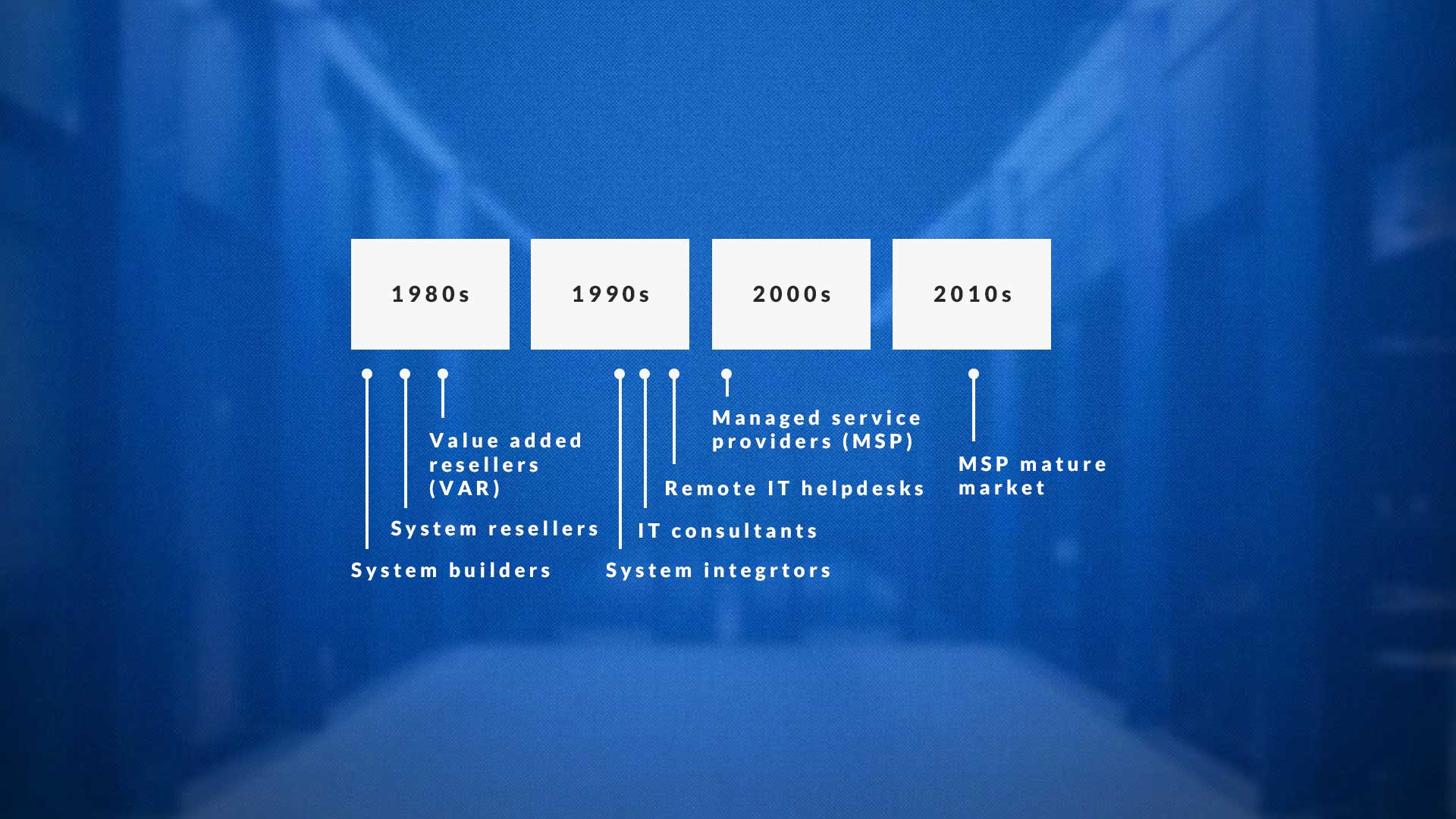 what-is-an-msp-history-of-the-managed-service-provider