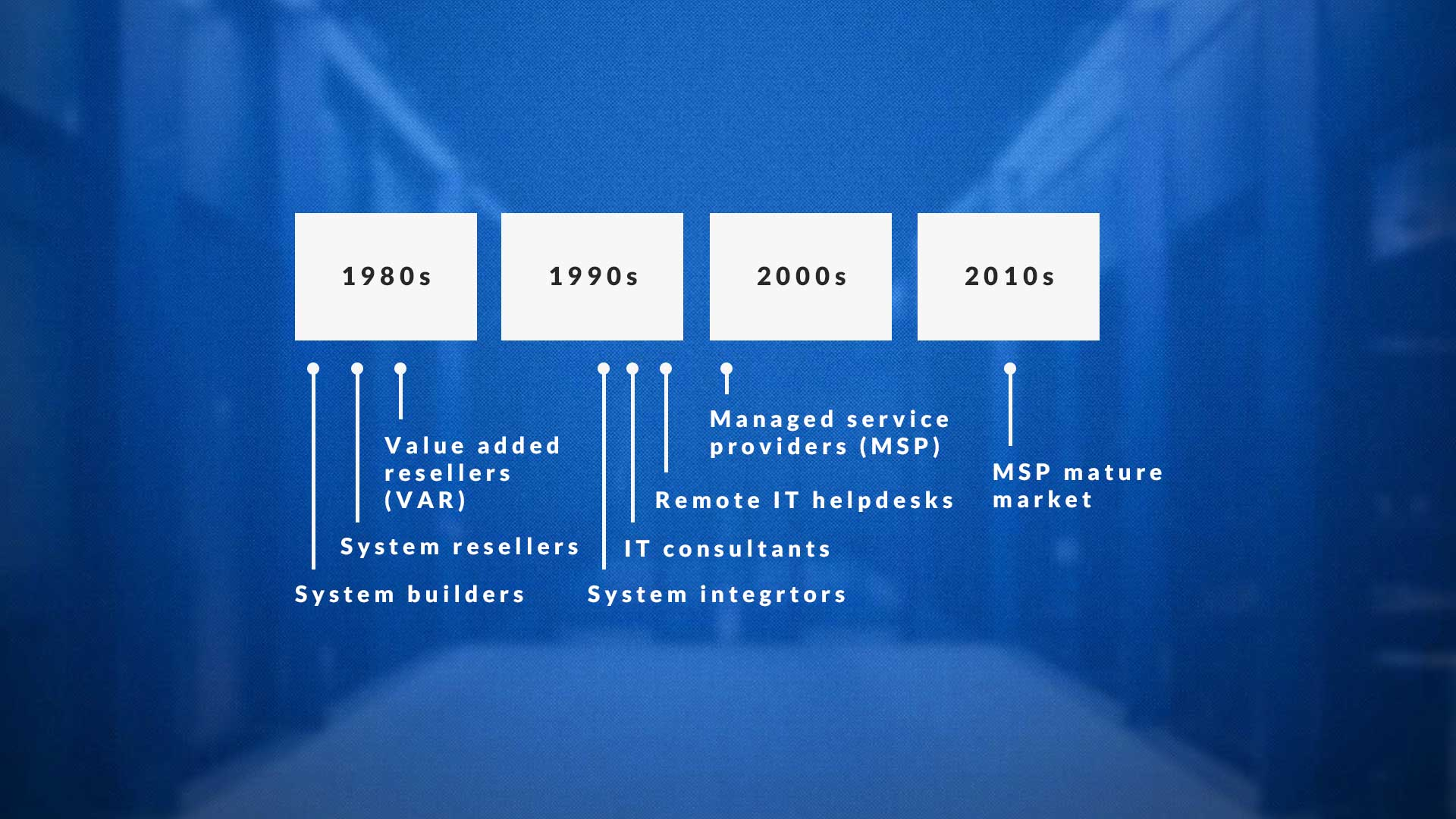 What Is an MSP: History of the Managed Service Provider